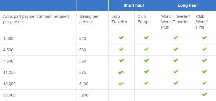 bei ihrer n chsten flugbuchung british airways avios einsetzen und bis zu 670 euro sparen fcam. Black Bedroom Furniture Sets. Home Design Ideas